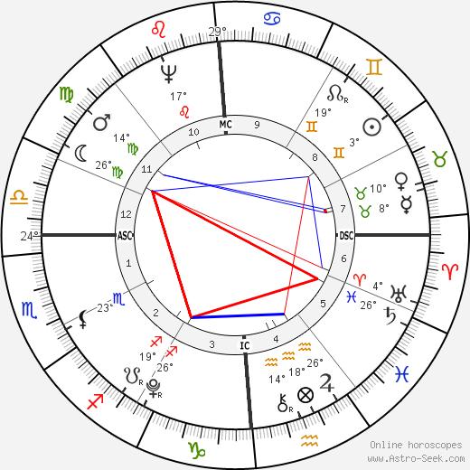 Abijah Cheever birth chart, biography, wikipedia 2020, 2021