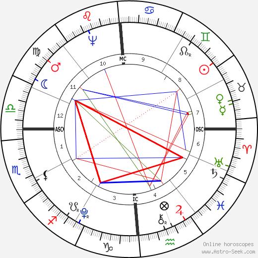 Abijah Cheever birth chart, Abijah Cheever astro natal horoscope, astrology