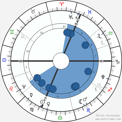 Luigi Cherubini wikipedia, horoscope, astrology, instagram