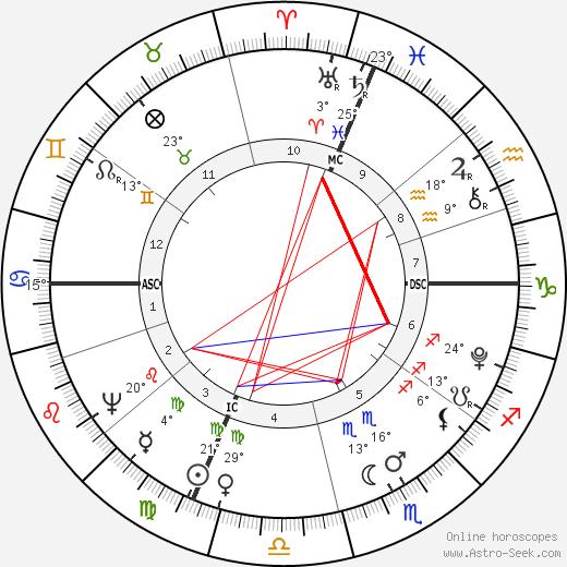 Luigi Cherubini birth chart, biography, wikipedia 2018, 2019