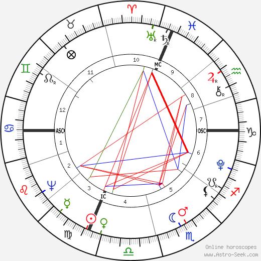 Luigi Cherubini astro natal birth chart, Luigi Cherubini horoscope, astrology