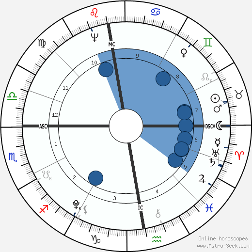 August von Kotzebue wikipedia, horoscope, astrology, instagram