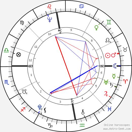 Август фон Коцебу August von Kotzebue день рождения гороскоп, August von Kotzebue Натальная карта онлайн