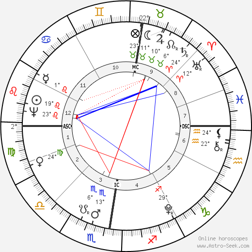 Christoph Wilhelm Hufeland birth chart, biography, wikipedia 2019, 2020