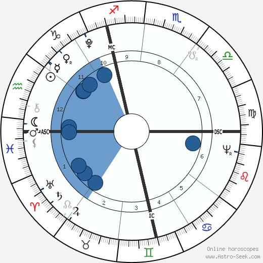 Johann Birnbaum wikipedia, horoscope, astrology, instagram