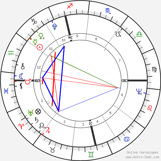 Johann Birnbaum tema natale, oroscopo, Johann Birnbaum oroscopi gratuiti, astrologia