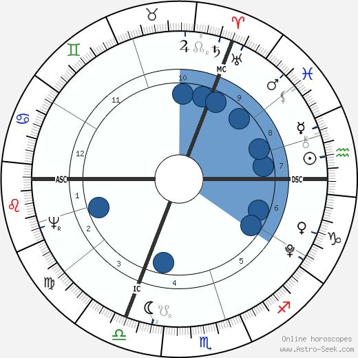 Caroline von Wolzogen wikipedia, horoscope, astrology, instagram