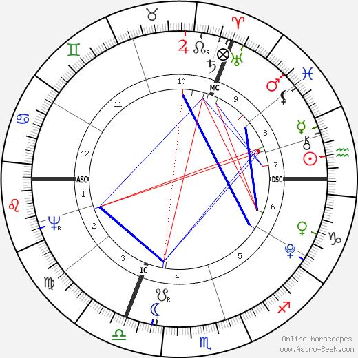 Caroline von Wolzogen birth chart, Caroline von Wolzogen astro natal horoscope, astrology