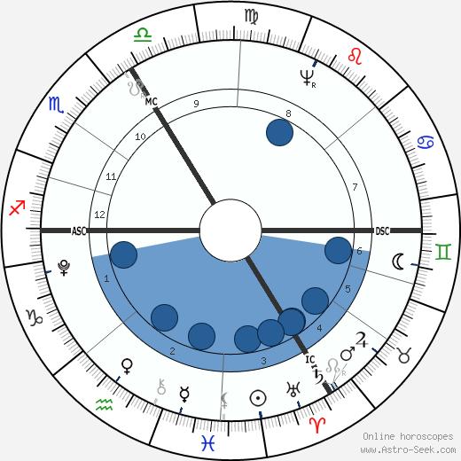 Jean Paul wikipedia, horoscope, astrology, instagram