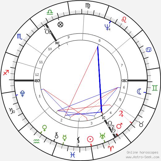 Jean Paul tema natale, oroscopo, Jean Paul oroscopi gratuiti, astrologia