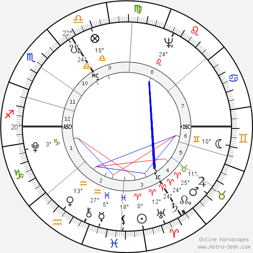 Paul Jean birth chart, biography, wikipedia 2018, 2019