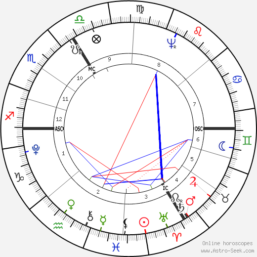 Paul Jean astro natal birth chart, Paul Jean horoscope, astrology