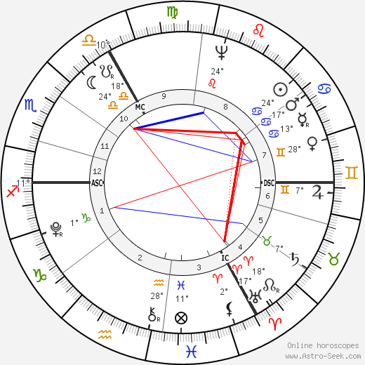 John Jacob Astor birth chart, biography, wikipedia 2019, 2020