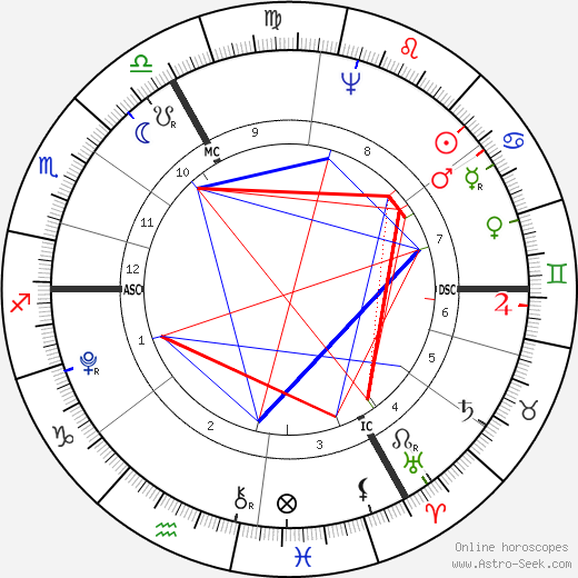 John Jacob Astor astro natal birth chart, John Jacob Astor horoscope, astrology