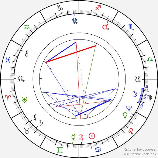 Prokop František Šedivý birth chart, Prokop František Šedivý astro natal horoscope, astrology