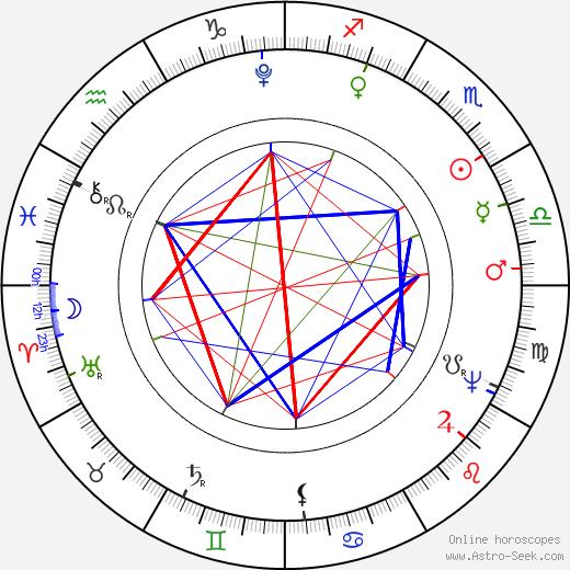 Václav Thám astro natal birth chart, Václav Thám horoscope, astrology