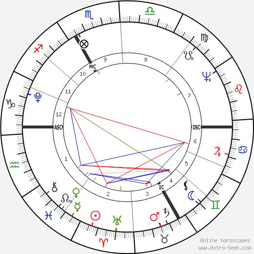 Franz von Baader astro natal birth chart, Franz von Baader horoscope, astrology