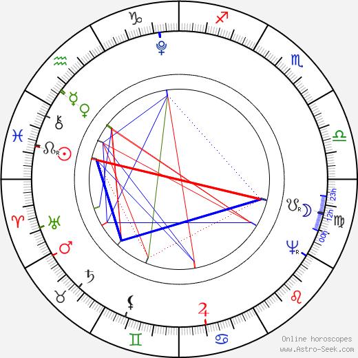 Nicéphore Niépce birth chart, Nicéphore Niépce astro natal horoscope, astrology