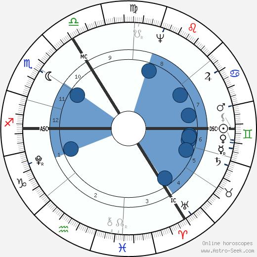 Christiane Vulpius wikipedia, horoscope, astrology, instagram