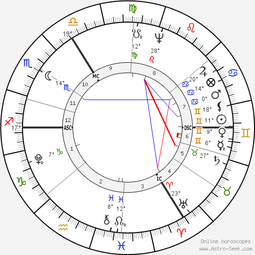 Christiane Vulpius birth chart, biography, wikipedia 2019, 2020