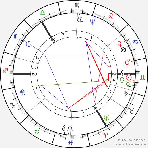 Кристиана Вульпиус Christiane Vulpius день рождения гороскоп, Christiane Vulpius Натальная карта онлайн