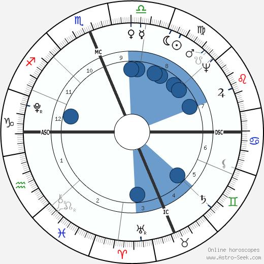 Manuel M. Barbosa du Bocage wikipedia, horoscope, astrology, instagram