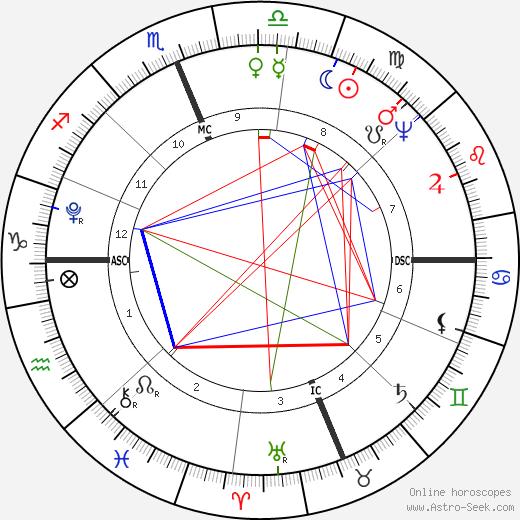 Manuel M. Barbosa du Bocage tema natale, oroscopo, Manuel M. Barbosa du Bocage oroscopi gratuiti, astrologia