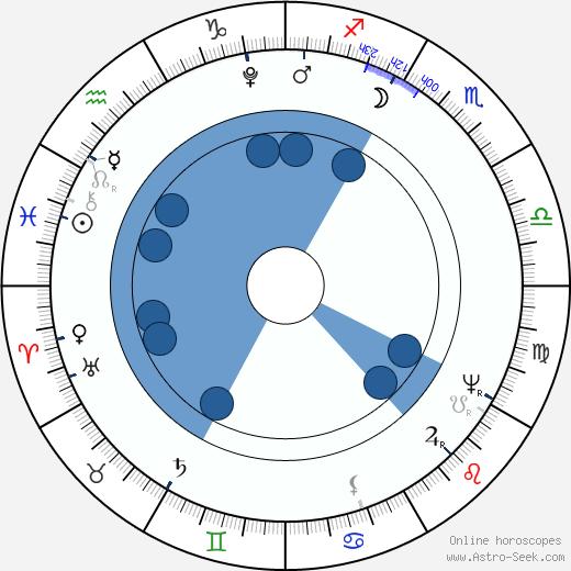 Joseph Sonnleithner wikipedia, horoscope, astrology, instagram