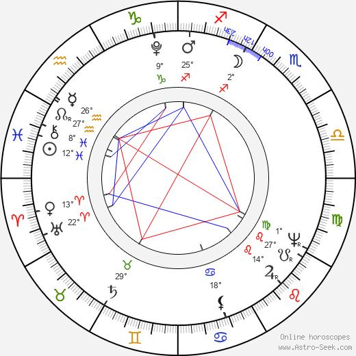 Joseph Sonnleithner birth chart, biography, wikipedia 2020, 2021