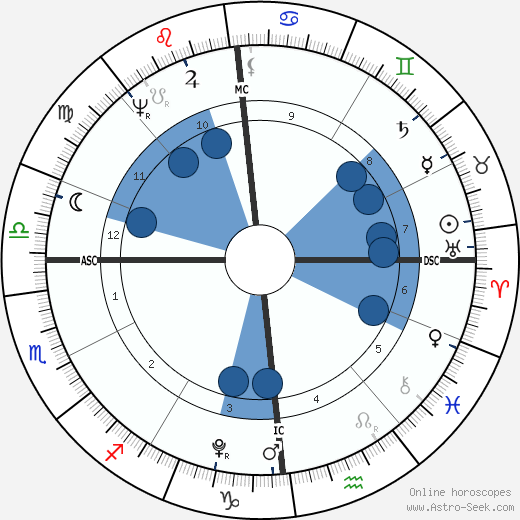 Madame de Staël wikipedia, horoscope, astrology, instagram