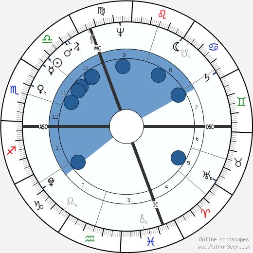 Gabriel Richard wikipedia, horoscope, astrology, instagram