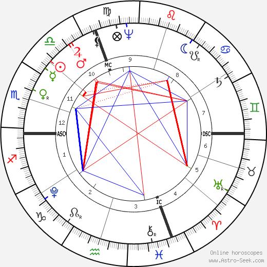 Gabriel Richard день рождения гороскоп, Gabriel Richard Натальная карта онлайн