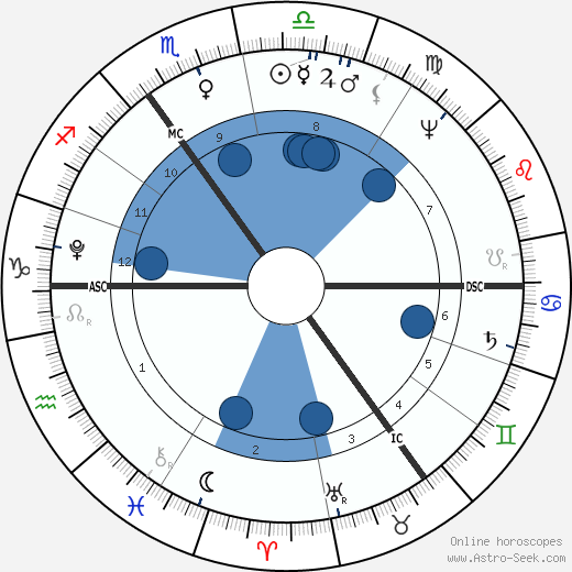 Gottlieb Graupner wikipedia, horoscope, astrology, instagram