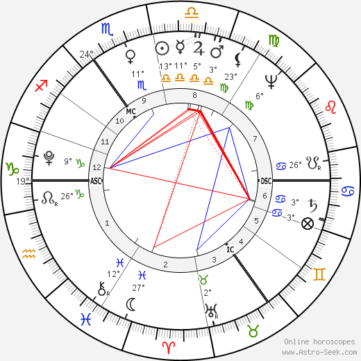 Gottlieb Graupner birth chart, biography, wikipedia 2019, 2020