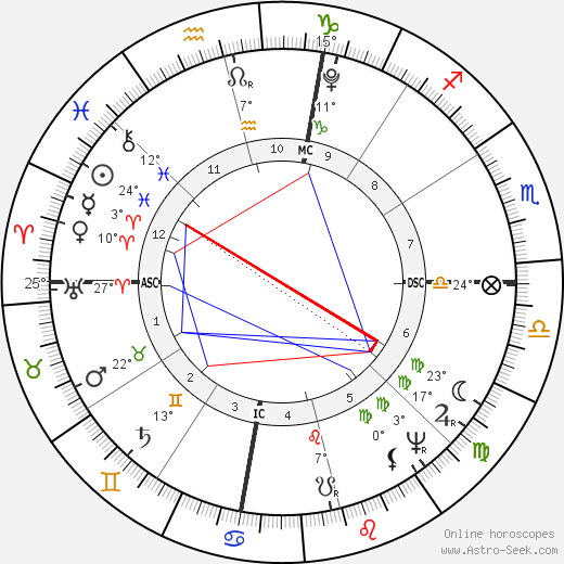 Andrew Jackson birth chart, biography, wikipedia 2018, 2019