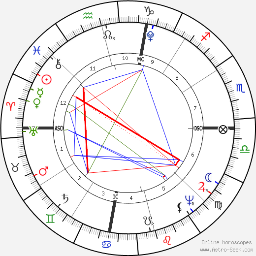 Andrew Jackson astro natal birth chart, Andrew Jackson horoscope, astrology