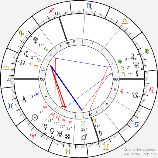 Joachim Murat birth chart, biography, wikipedia 2017, 2018