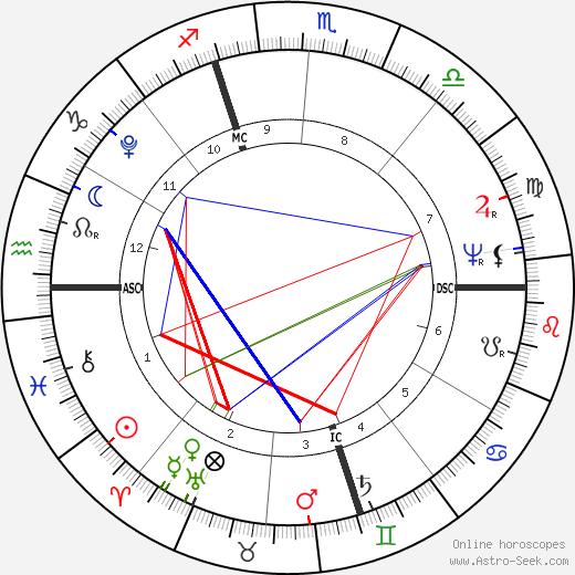 Joachim Murat birth chart, Joachim Murat astro natal horoscope, astrology