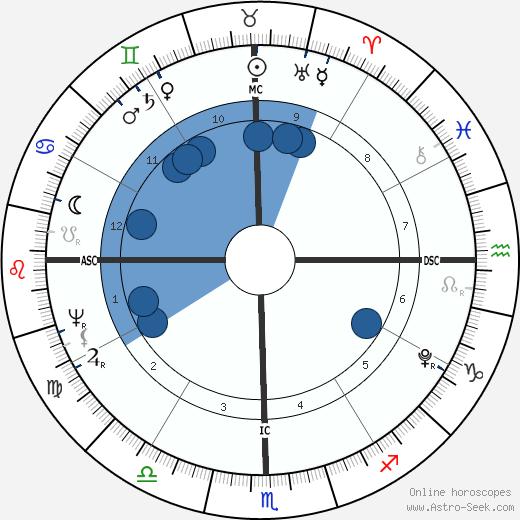 Tyagaraja wikipedia, horoscope, astrology, instagram