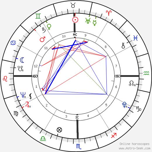 Тьягараджа Tyagaraja день рождения гороскоп, Tyagaraja Натальная карта онлайн