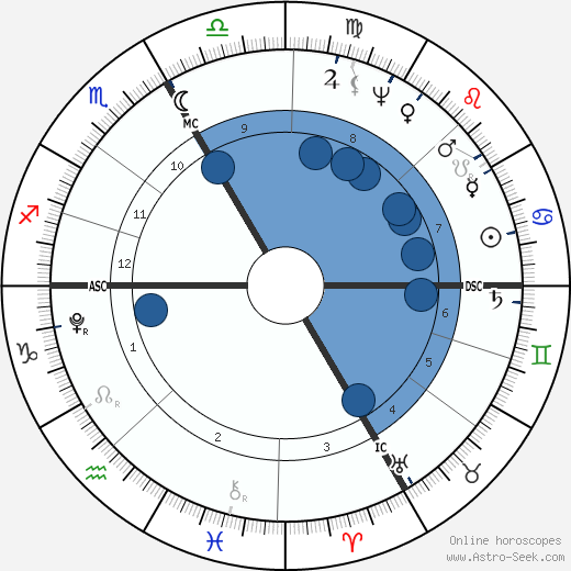 Georg Friedrich Parrot wikipedia, horoscope, astrology, instagram