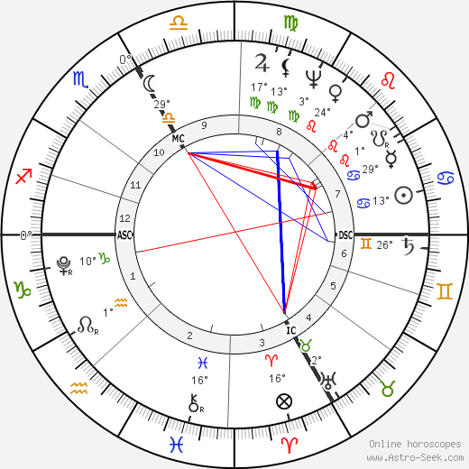 Georg Friedrich Parrot birth chart, biography, wikipedia 2018, 2019
