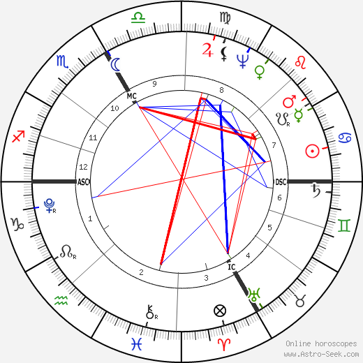 Georg Friedrich Parrot astro natal birth chart, Georg Friedrich Parrot horoscope, astrology