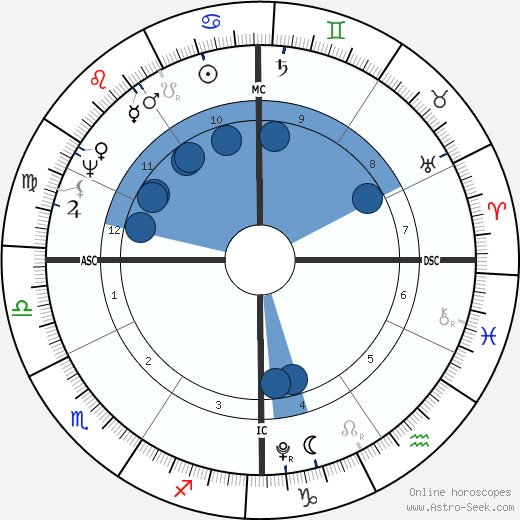 John Quincy Adams wikipedia, horoscope, astrology, instagram