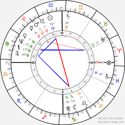 John Quincy Adams birth chart, biography, wikipedia 2018, 2019