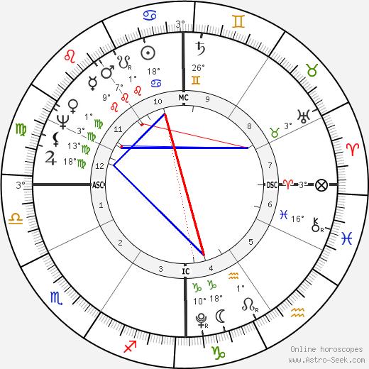 John Quincy Adams birth chart, biography, wikipedia 2017, 2018
