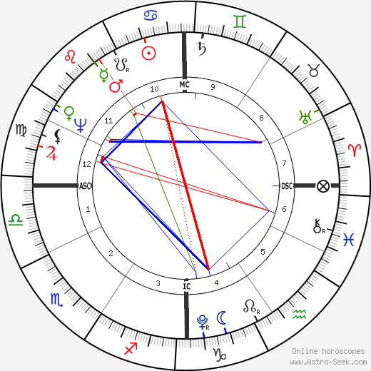 John Quincy Adams astro natal birth chart, John Quincy Adams horoscope, astrology