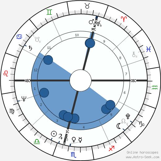 John Hatchard wikipedia, horoscope, astrology, instagram