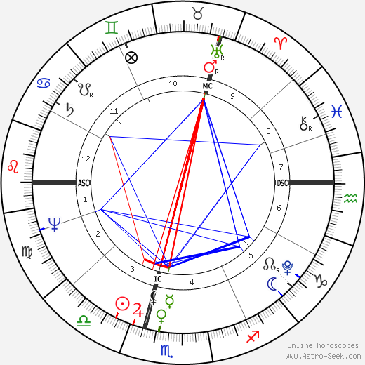 John Hatchard tema natale, oroscopo, John Hatchard oroscopi gratuiti, astrologia