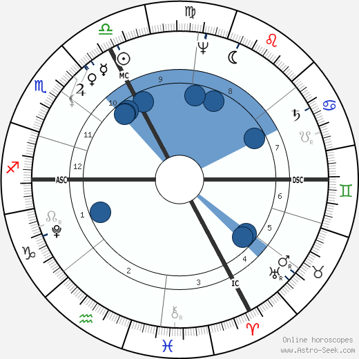 Joseph Madersperger wikipedia, horoscope, astrology, instagram